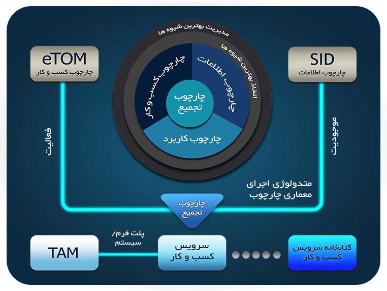 RFP,مدیریت شبکه، مشاوره، طرح جامع