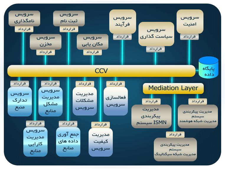 طرح جامع، مطالعه تطبیقی، مدیریت شبکه
